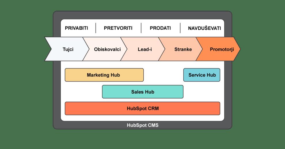 HubSpot struktura orodij