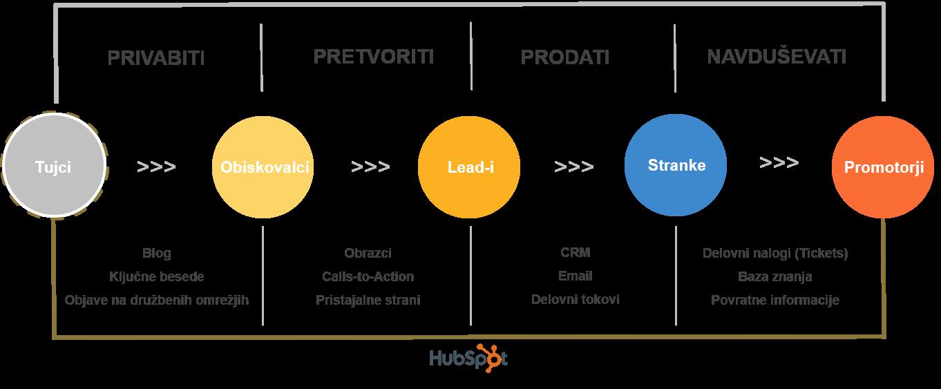 Inbound Marketing metodologija Issimo