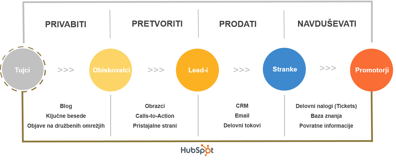 Inbound Marketing metodologija Issimo