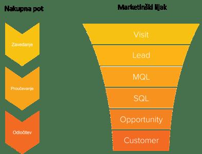 Lijak negovanja prodajnih kontaktov - Lead nurturing funnel