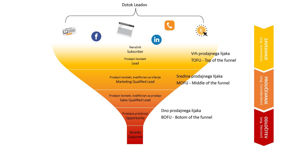 Blog HubSpot orodje za marketinško avtomatizacijo
